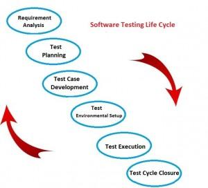 software_testing_life-cycle_qagenius